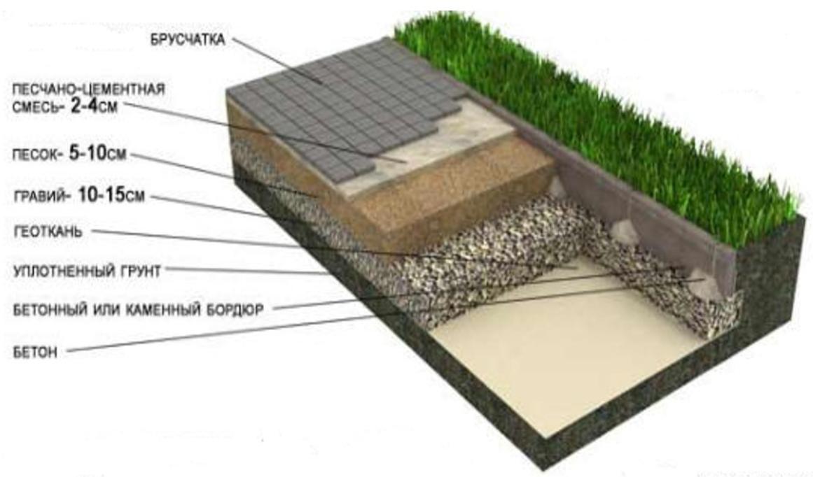 Схема слоев под дорожкой